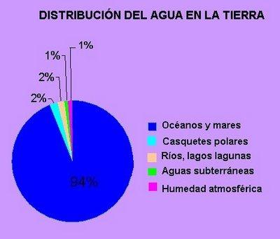 Distribución Agua Tierra