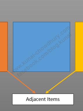 Telerik RadSlideView Control Diagram