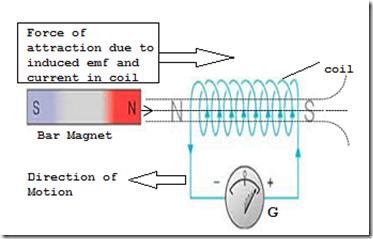 lenz s law in electromagnetic induction my tech info rh mytech info com lenz law equations lenz law diagram
