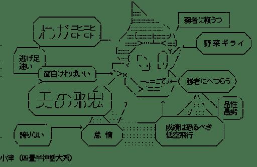 小津(四畳半神話大系)