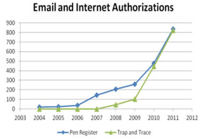 Electronic eavesdropping authorizations ('pen register' and 'trap and trace') by the U.S. Justice Department, 2004-2011. aclu.org