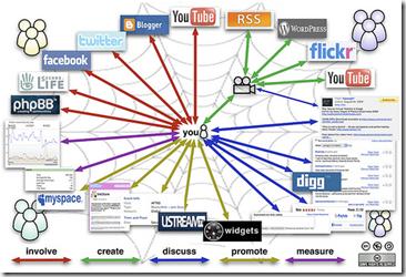 Ecossistema da Mídia Social