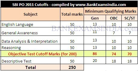 sbi-po-recruitment-2013-cutoff-marks-question-pattern-bankexamsindia_com