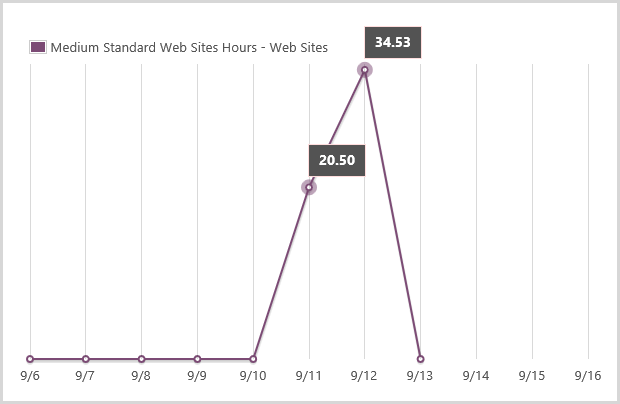 Medium standard website usage