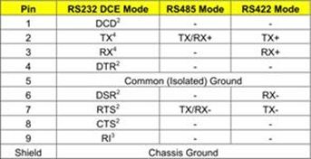 Port RS416 Configuration