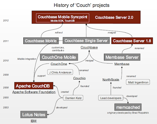 History of Couch Projects