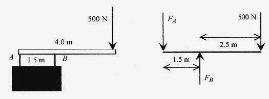 How To Solve Physics Problems Equilibrium problems and