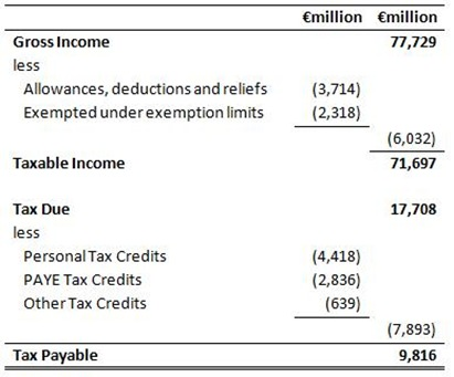 Income Tax Deductions