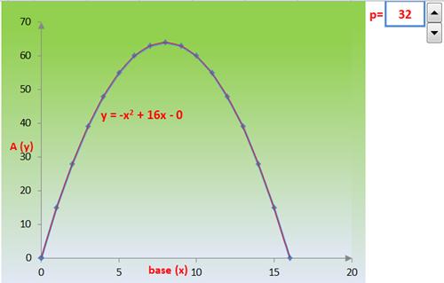 parabola grafico dinamico