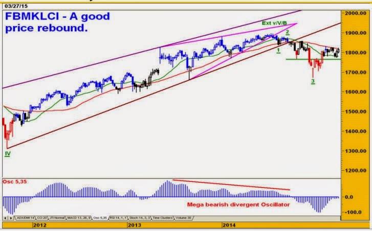 fbm_klci_weekly_chart_analysis