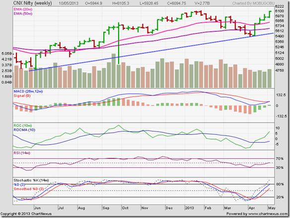 Nifty_May1013