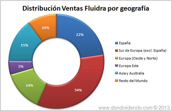 Distribucion ventas Fluidra por geo