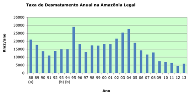 Deforestation in the Brazilian Amazon, 1988-2013, measured by the Projeto de Monitoramento do Desmatamento na Amazônia Legal (PRODES). Graphic: INPE