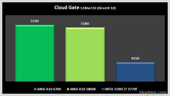 Cloud Gate AMD A10 6700