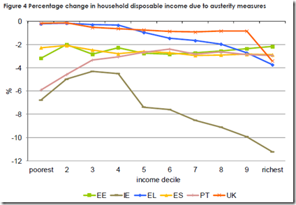 Six EU countries - austerity mesures - 4
