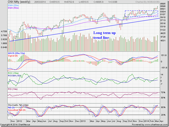 Nifty_Mar2814_LT