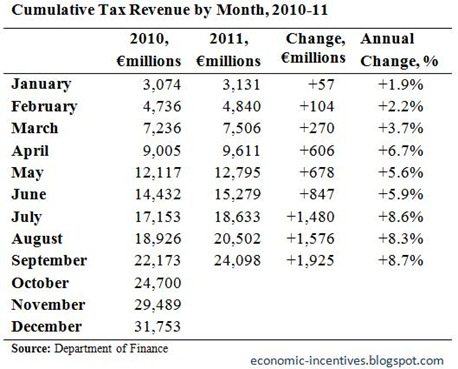 Cumulative Tax Revenue to September
