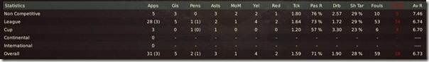 Balotelli's stats