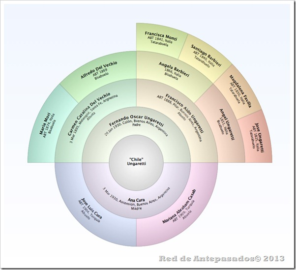 MacFamilyTree-arbol-circular