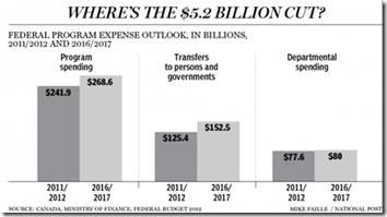 Fédéral budget - 2012