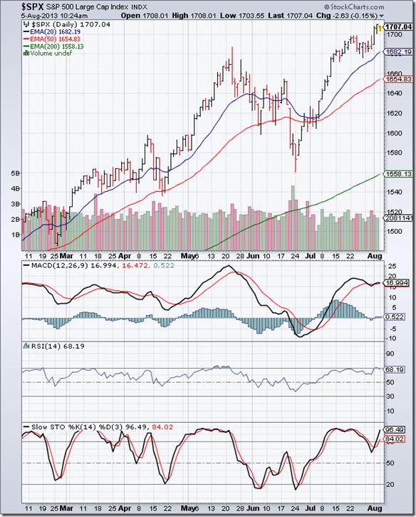 S&P 500_Aug0213
