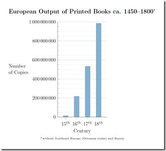 Evropská produkce knih mezi lety 1450-1800 (bez Ruska).
