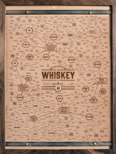 WhiskeyChart