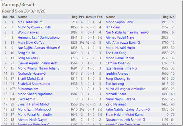 Round 5 Results, UPSI Open 2013
