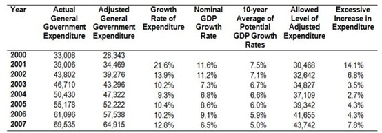 SGP Expenditure Rule