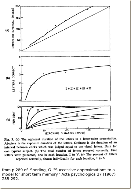 Sperling.1967.fig.3a