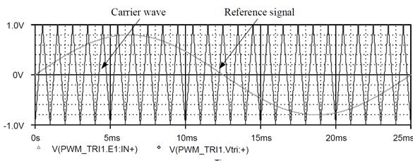 Pulse width modulation (PWM) signals.