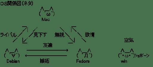 OS関係図(ネタ)