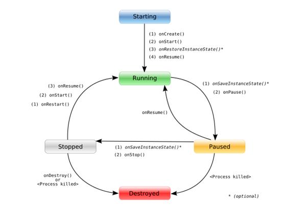 Ciclo de Vida de una aplicación en Android