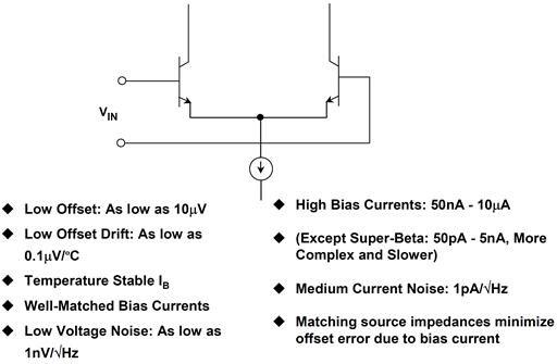 A bipolar transistor input stage