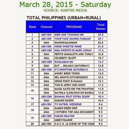 Kantar Media National TV Ratings - March 28, 2015 (Saturday)