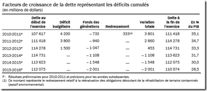 Déficits cumulés - Québec