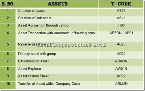 SAP Codes 4