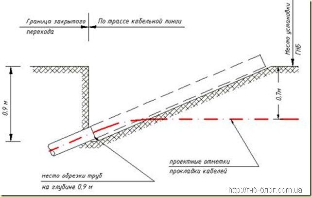 Варианты шурфов для вывода кабелей из перехода