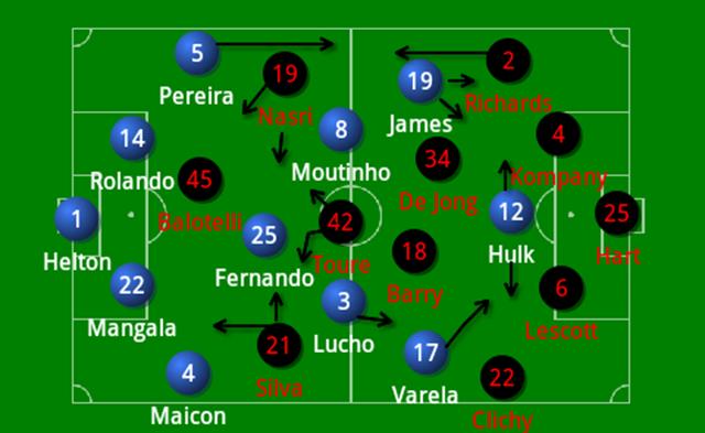 Porto 1-2 City