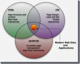 website-css-html-javascript