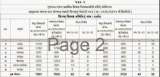 Dahod District Mahekam position on 31-08-2014