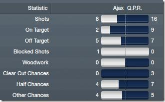 Away stats