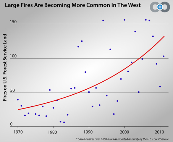 Fires on U.S. Forest Service land, 1970-2011. The annual number of wildfires greater than 1,000 acres on U.S. Forest Service Land has been increasing at a supralinear rate. climatecentral.org