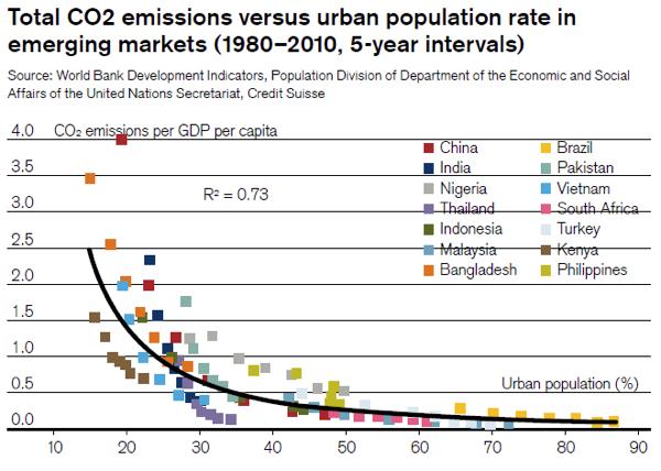 Urbanization and environment 1
