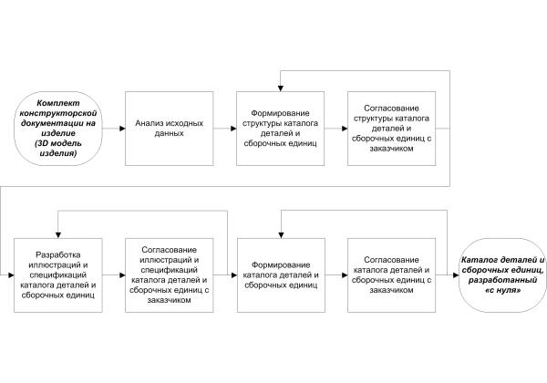 Схемы процессов_2