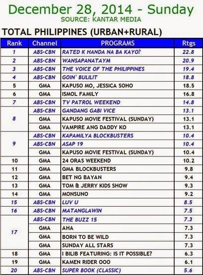 Kantar Media National TV Ratings - Dec. 28, 2014 (Sunday)