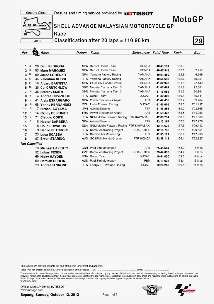 motogp-gara-sepang-classification.jpg
