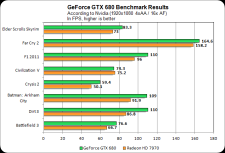 GTX680-Perf