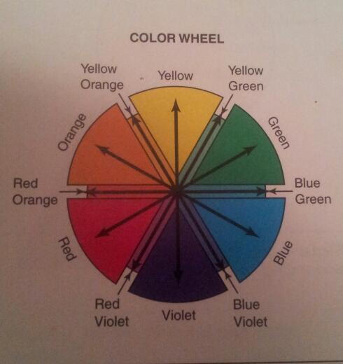 Reflections of a Hair Stylist: The Color Wheel