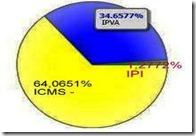 IPVA-ICMS-IPI